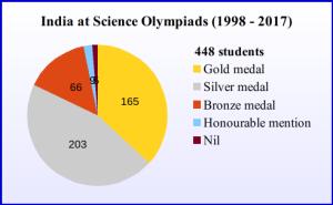 Performance – Olympiads